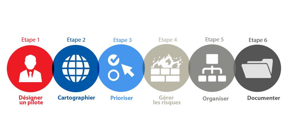 Protection des données entreprise 6 étapes CNIL