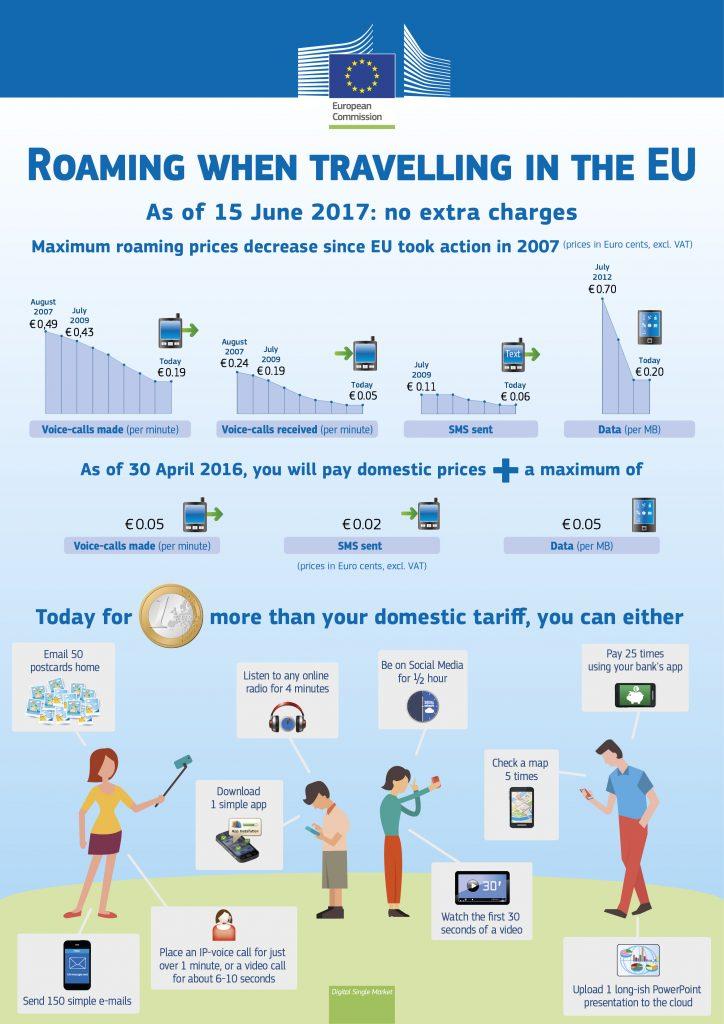 Expert-Com fin des frais de Roaming en Europe