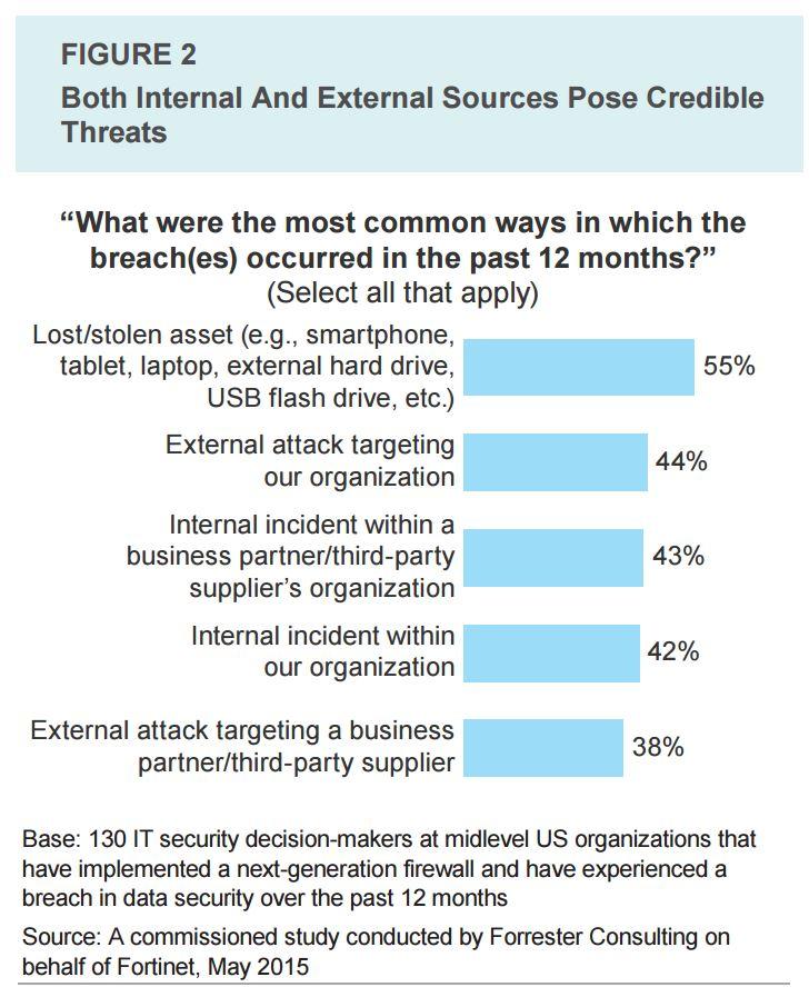 Sécurité Réseau informatique entreprises Expert-Com