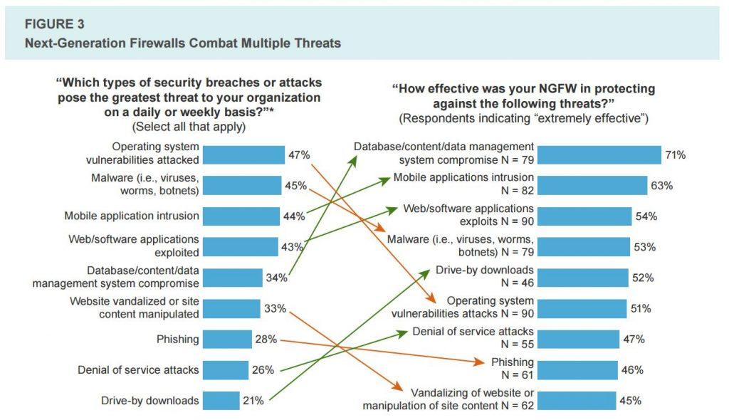 Sécurité réseau entreprise NGFWs Expert-Com