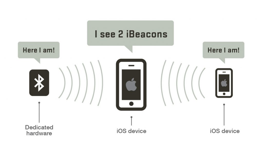 iBeacon communication Expert-Com