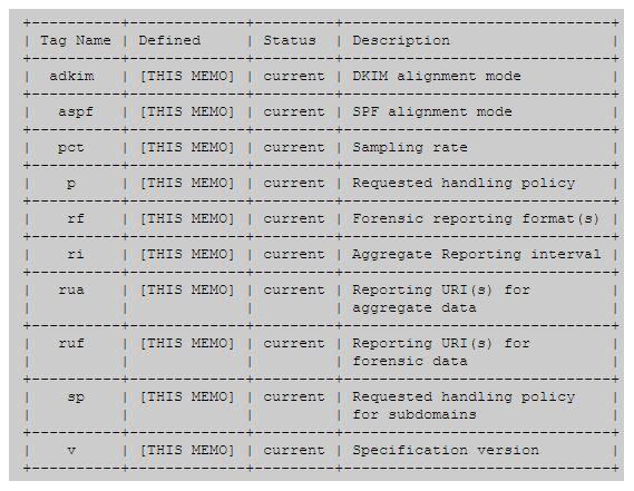 nom de domaine DMARC balise TXT Expert-Com
