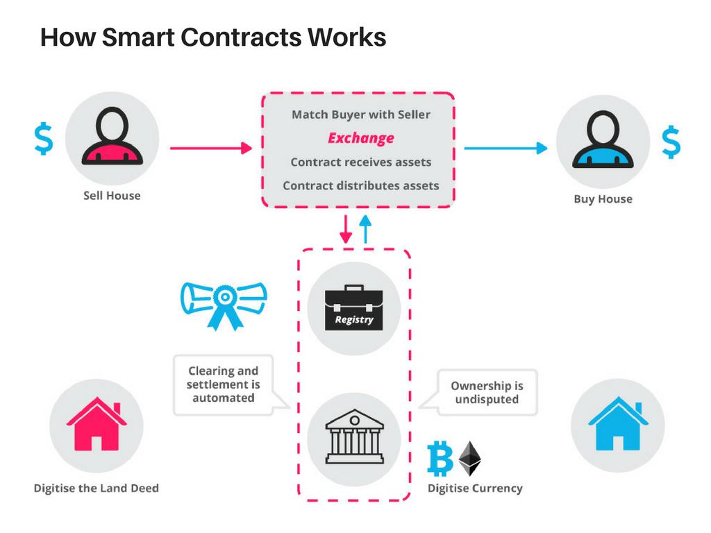 Smart Contracts fonctionnement blockchain bitcoin business