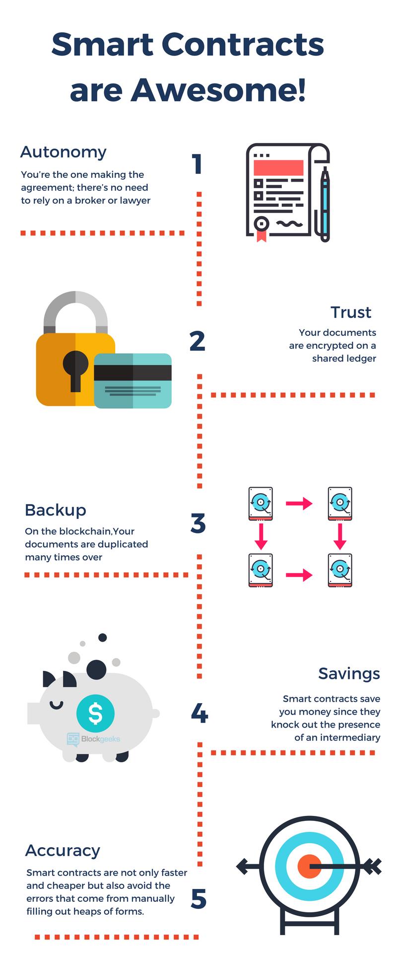 Smart Contracts fonctionnement blockchain bitcoin business Expert-Com