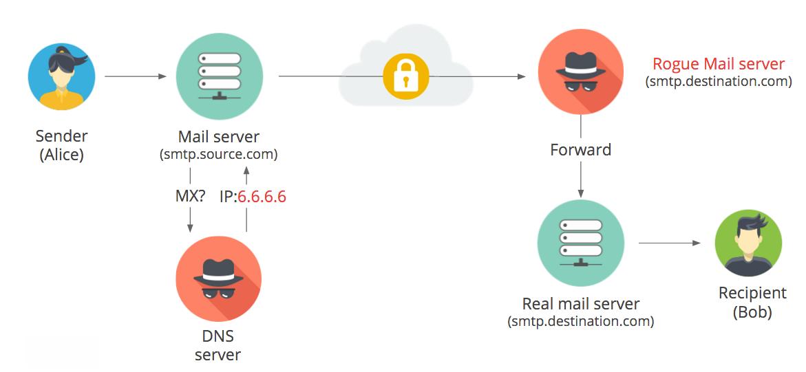 DNS Hijacking SMTP Security Expert-Com