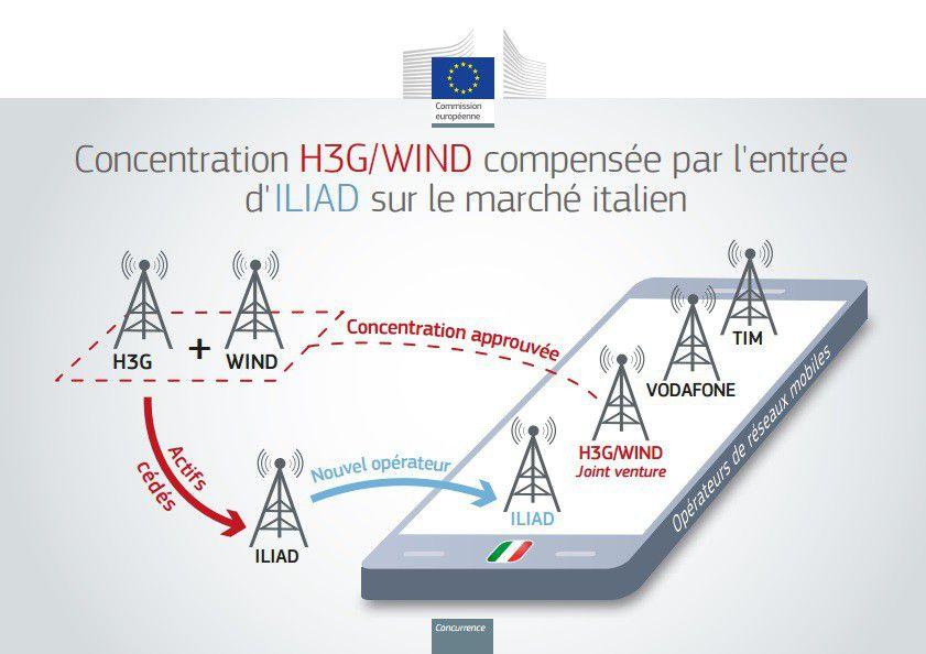 Free H3G/Wind Iliad Italie