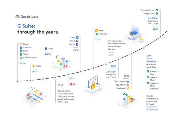 G Suite timeline